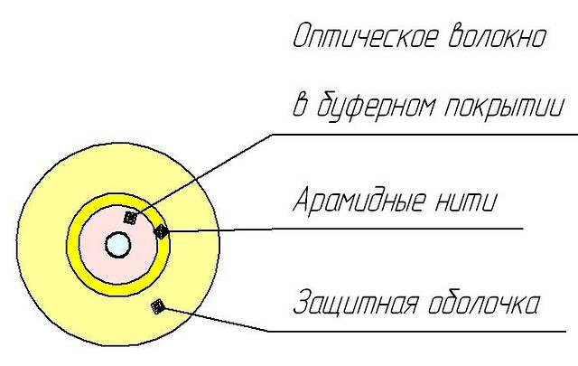 ОКВнг(D)-С-1 и ОКВнг(D)-Д-2
