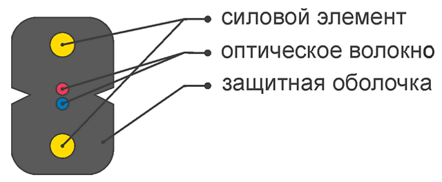 КАБЕЛЬ волоконно-оптический ОКПА