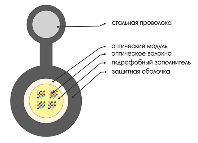 КАБЕЛЬ волоконно-оптический ОКТ-Т/С