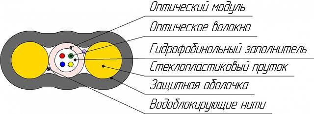 КАБЕЛЬ волоконно-оптический ОКПК