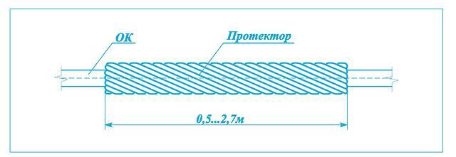 Протекторы защитные спиральные типа ПЗ