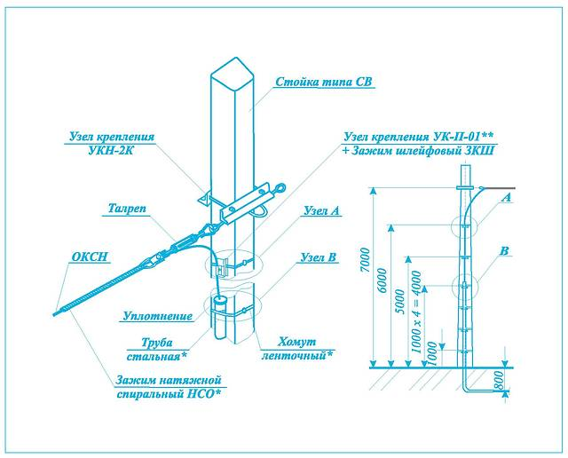 Натяжное крепление ОКСН на концевой ж/б стойке типа СВ со спуском его в кабельную канализацию