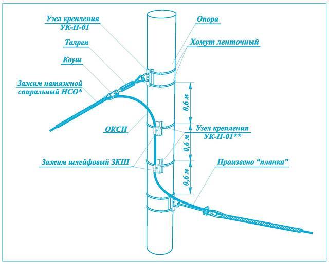 Разноуровневое натяжное крепление ОКСН на опоре круглого сечения
