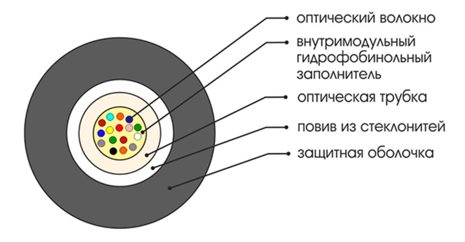 КАБЕЛЬ волоконно-оптический ОКГС-Т