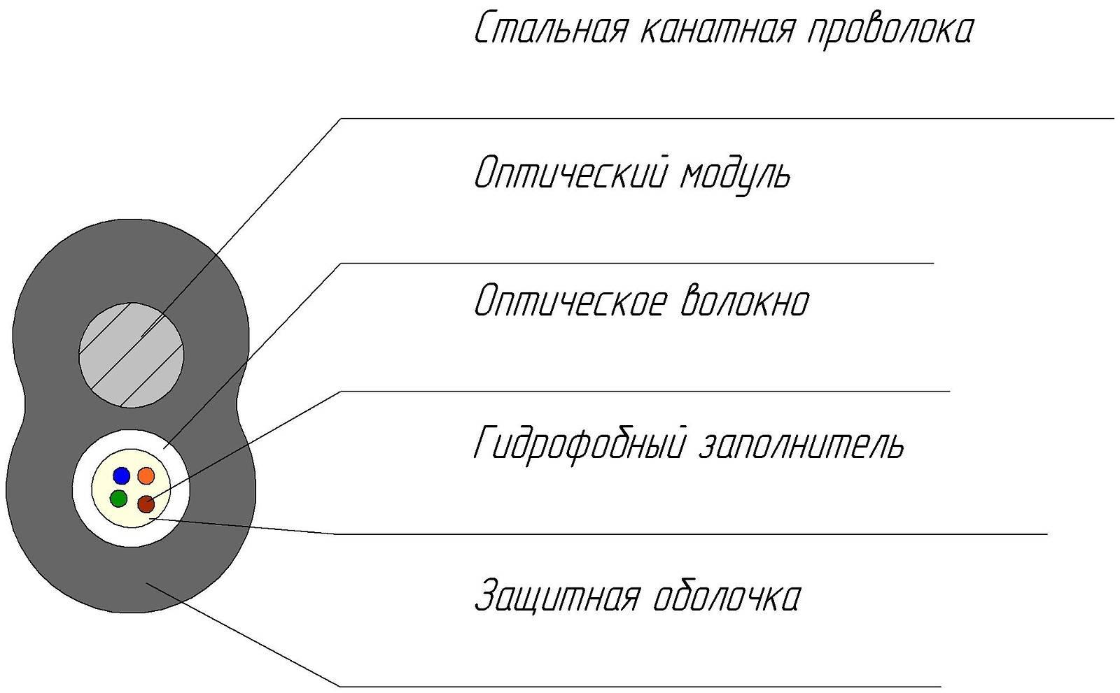 Кабель волоконно-оптический ОКТМ -1…6(652.D)-Т/С 1,8 кН.